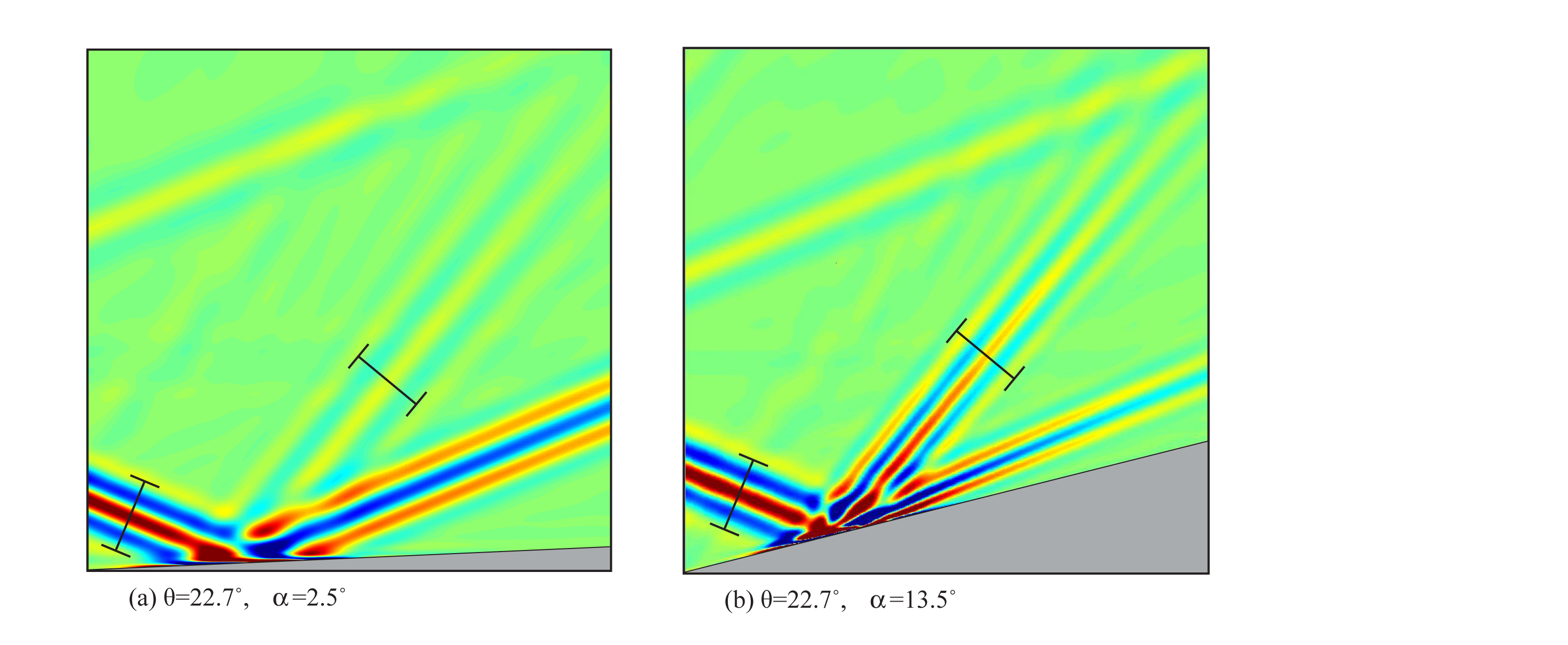 FIG. 2: Vorticity plots from two numerical simulations showing the incoming, reflected and second harmonic wave beams. The images have the same spatial and vorticity scales. and the distance between all pairs of arrows is the same. In panel (a), the boundary angle is ? = 2.5'?, which generates a relatively weak second harmonic. In panel (b), ? = 13.9'? which is where ray theory predicts that the width of the second harmonic is the same as the incoming wave beam, and where the strongest second harmonic wave beam is generated.