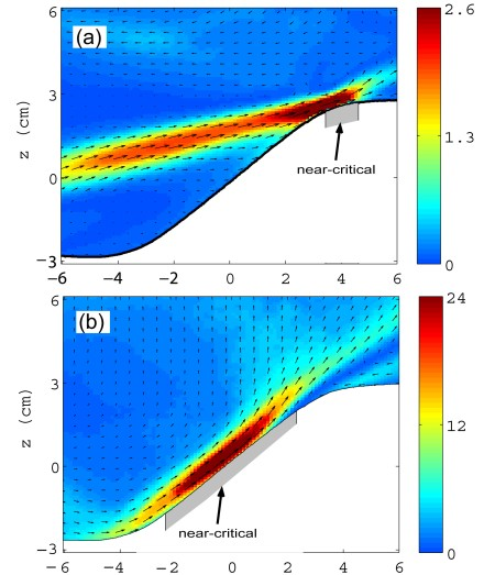 Figure 1. Instantaneous velocity fields of the internal waves with the color denoting velocity magnitude. The waves are much stronger when the critical region of the slope is longer (see the bottom diagram). Note the different color scales for the velocity squared.