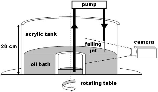 The Bouncing Jet Apparatus